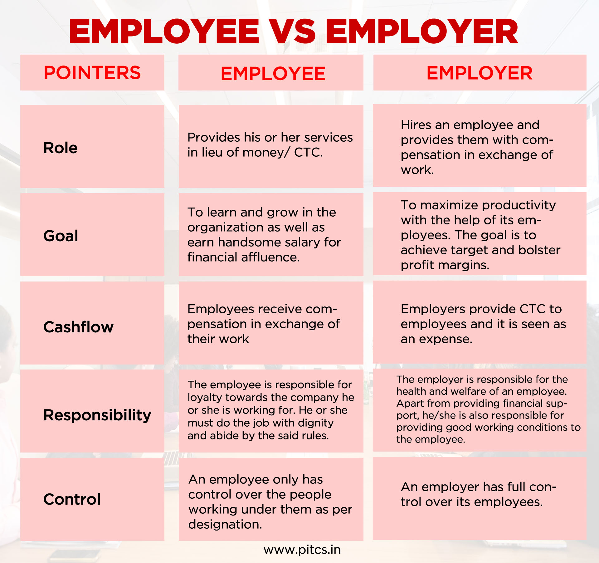 What is the difference between employee and employer